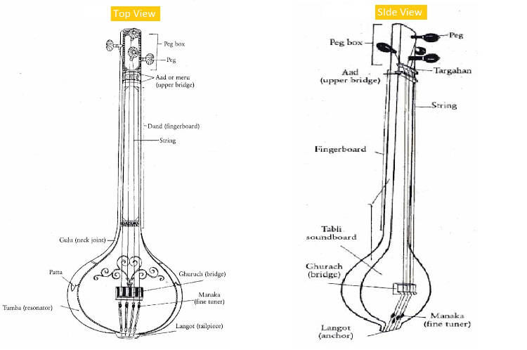 Different parts of taanpura (or tanpura)