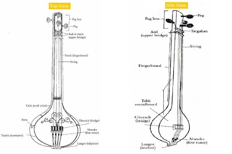 Different parts of taanpura (or tanpura)